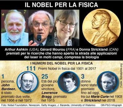Nobel: quello per la Fisica ad Ashkin, Mourou e Strickland