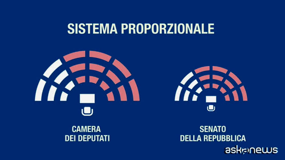 Elezioni 2018 come vengono assegnati i seggi video for Sistema elettorale camera dei deputati